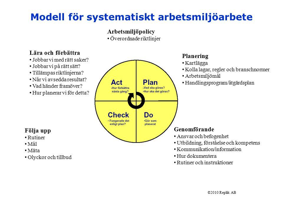 Modell för systematiskt arbetsmiljöarbete
