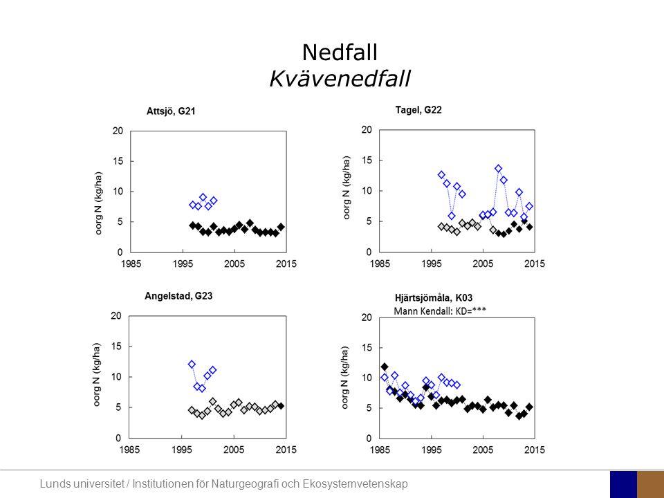 Nedfall Kvävenedfall Lunds universitet / Institutionen för Naturgeografi och Ekosystemvetenskap