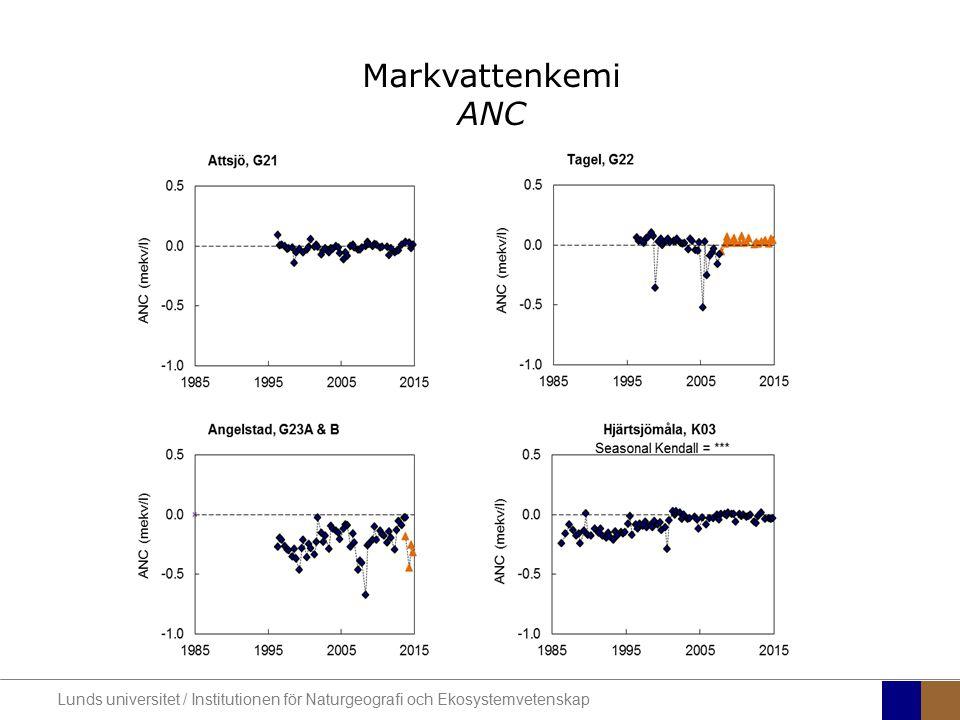 Markvattenkemi ANC Lunds universitet / Institutionen för Naturgeografi och Ekosystemvetenskap