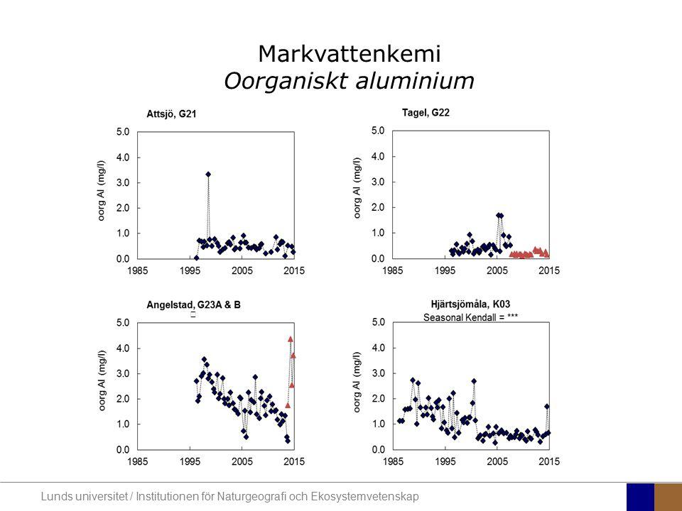 Markvattenkemi Oorganiskt aluminium