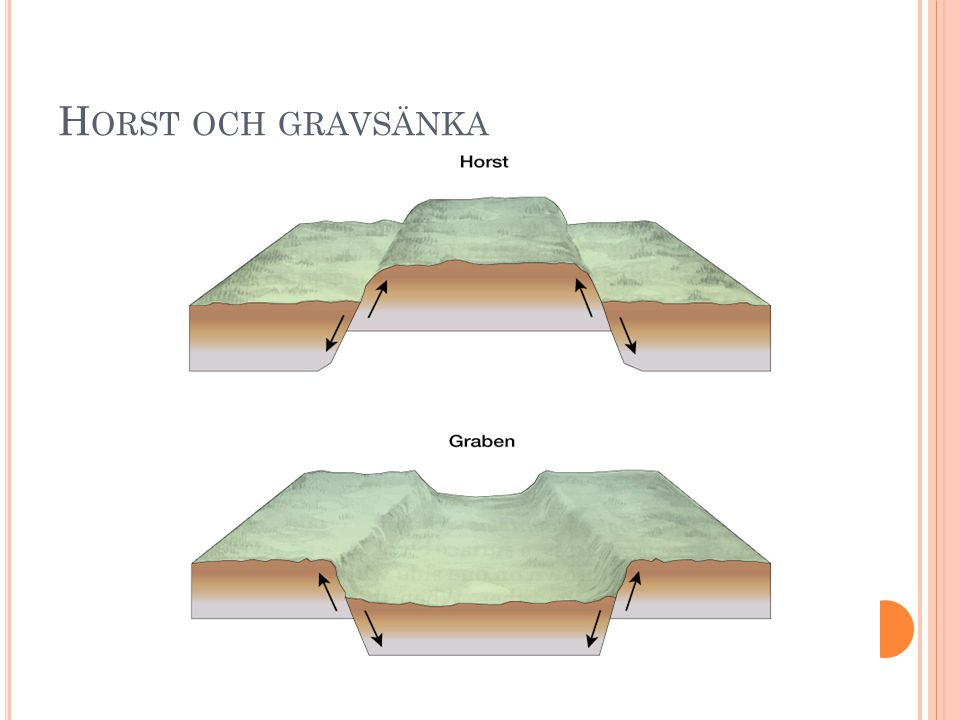 Horst och gravsänka