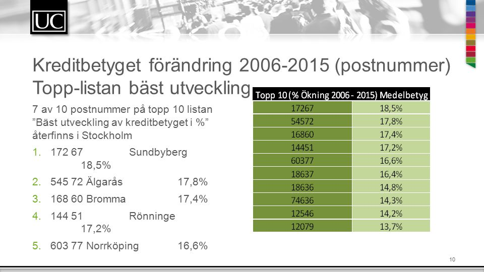 Kreditbetyget förändring 2006-2015 (postnummer) Topp-listan bäst utveckling