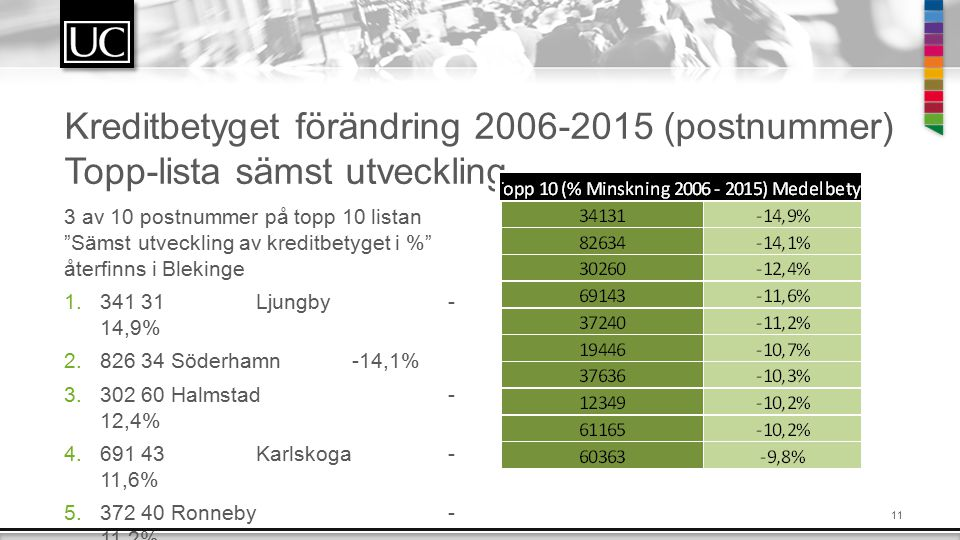 Kreditbetyget förändring 2006-2015 (postnummer) Topp-lista sämst utveckling