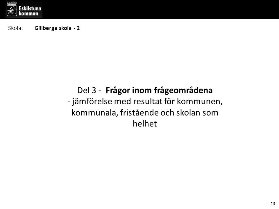 Skola: Gillberga skola - 2. Del 3 - Frågor inom frågeområdena - jämförelse med resultat för kommunen, kommunala, fristående och skolan som helhet.