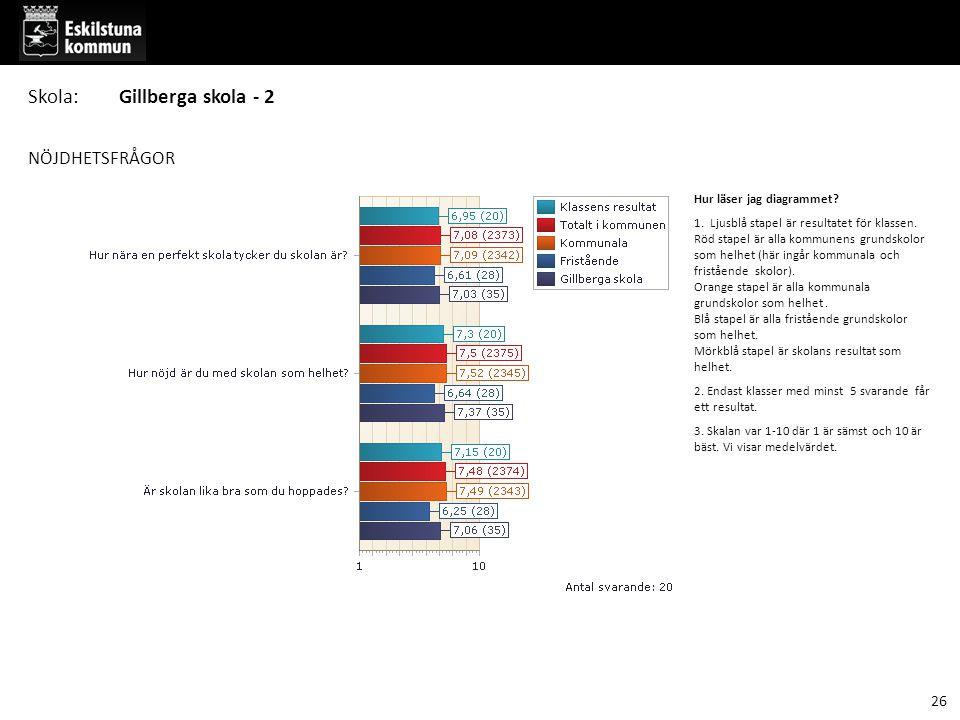 Skola: Gillberga skola - 2 NÖJDHETSFRÅGOR 26 Hur läser jag diagrammet