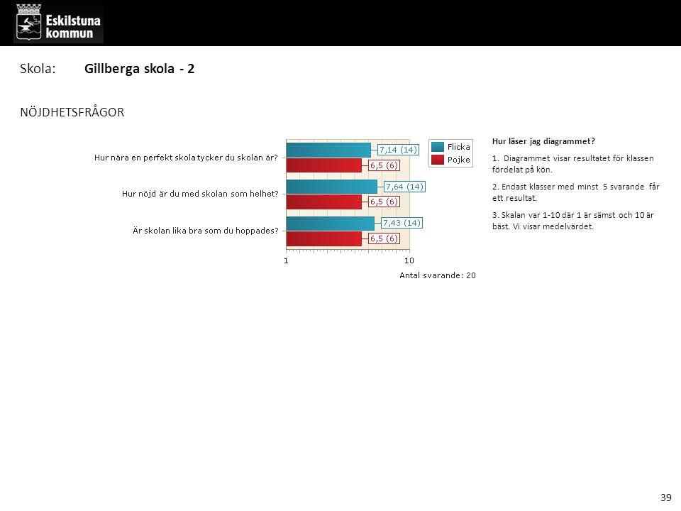 Skola: Gillberga skola - 2 NÖJDHETSFRÅGOR 39 Hur läser jag diagrammet