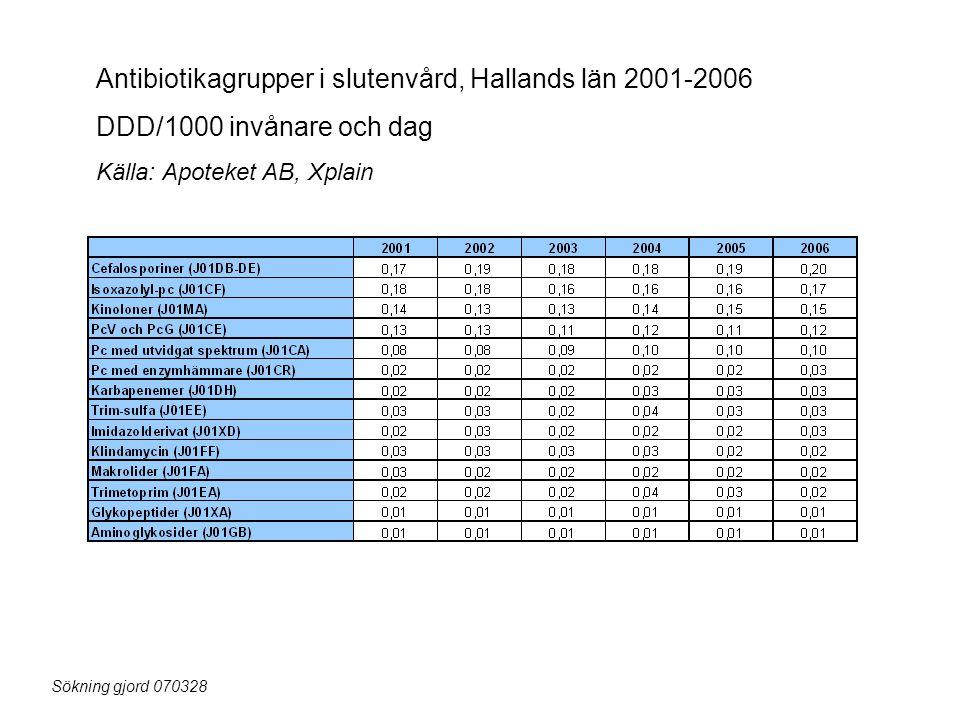Antibiotikagrupper i slutenvård, Hallands län 2001-2006
