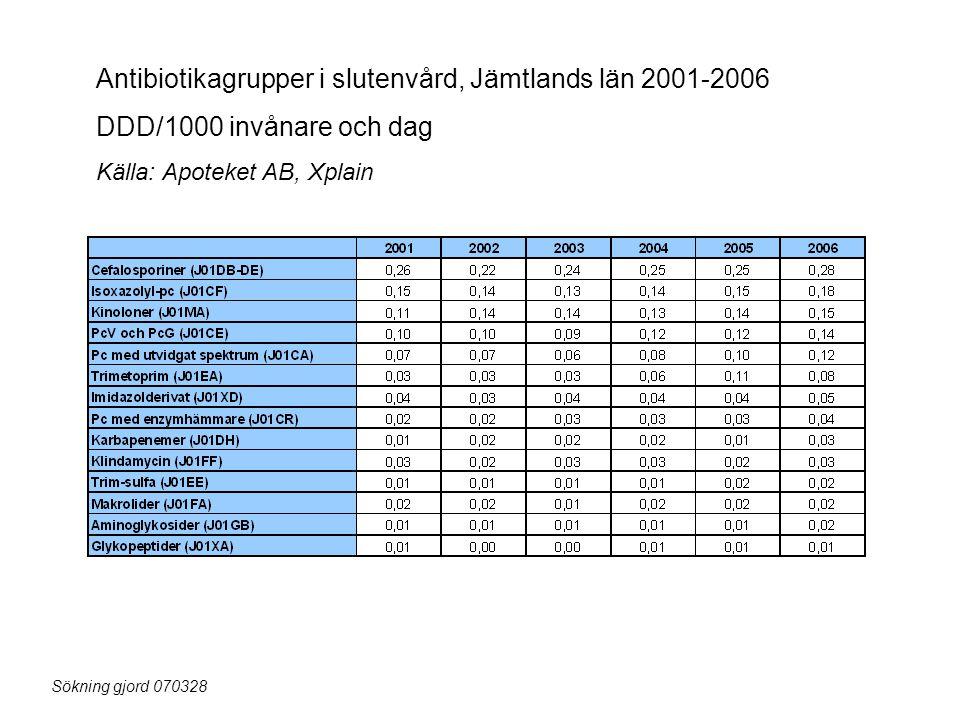 Antibiotikagrupper i slutenvård, Jämtlands län 2001-2006