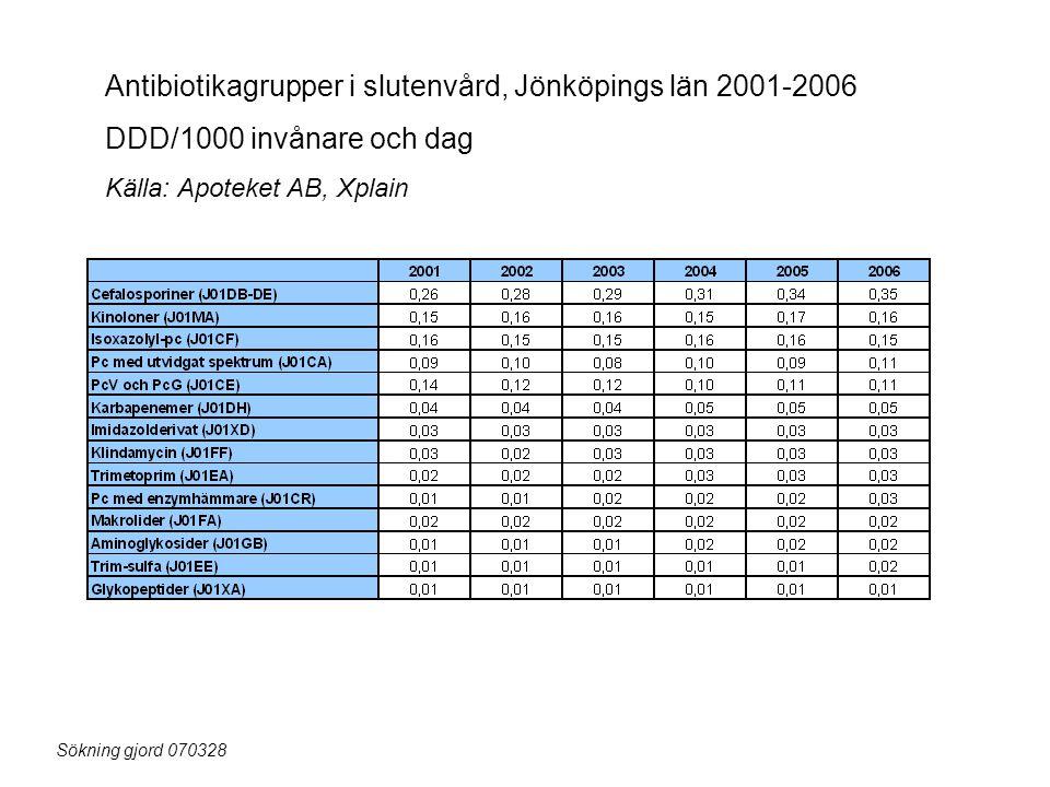 Antibiotikagrupper i slutenvård, Jönköpings län 2001-2006