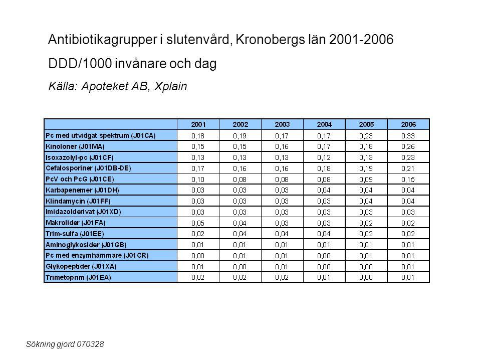 Antibiotikagrupper i slutenvård, Kronobergs län 2001-2006