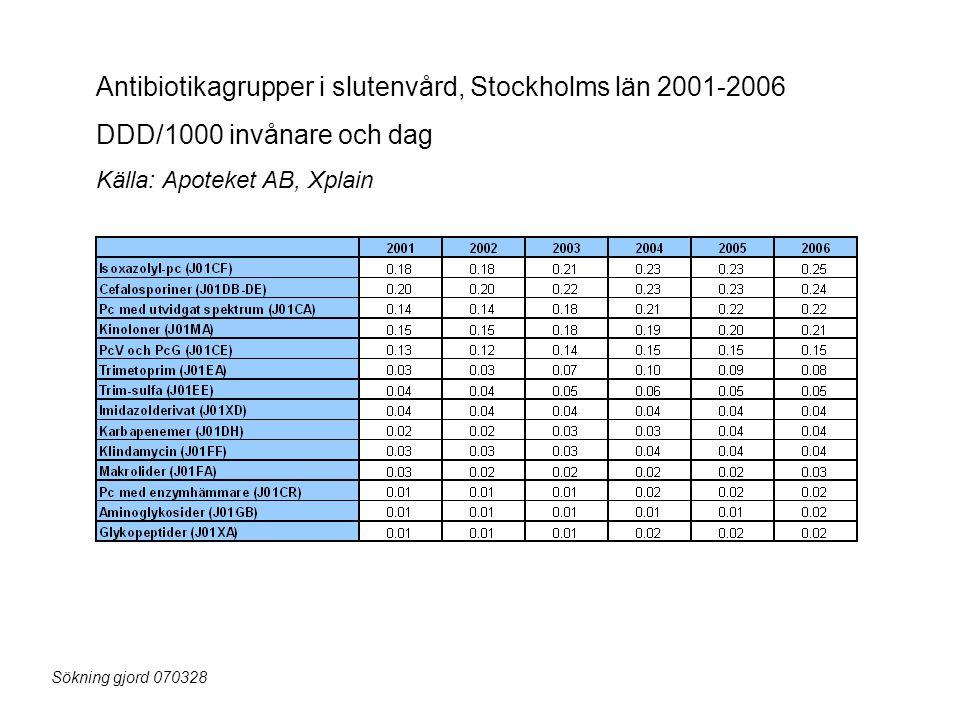 Antibiotikagrupper i slutenvård, Stockholms län 2001-2006
