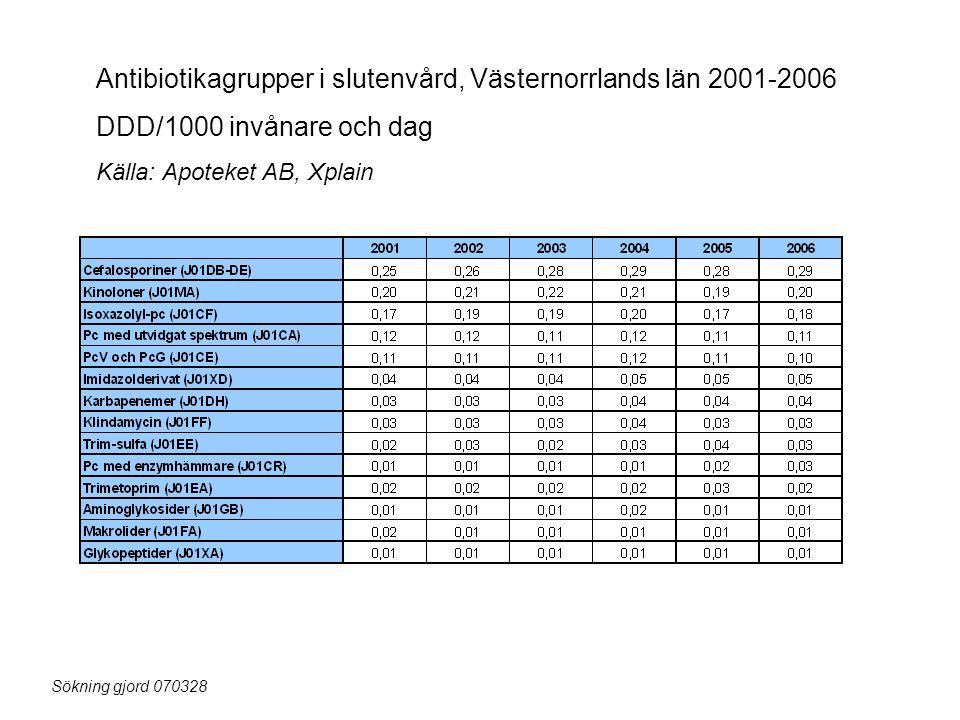Antibiotikagrupper i slutenvård, Västernorrlands län 2001-2006