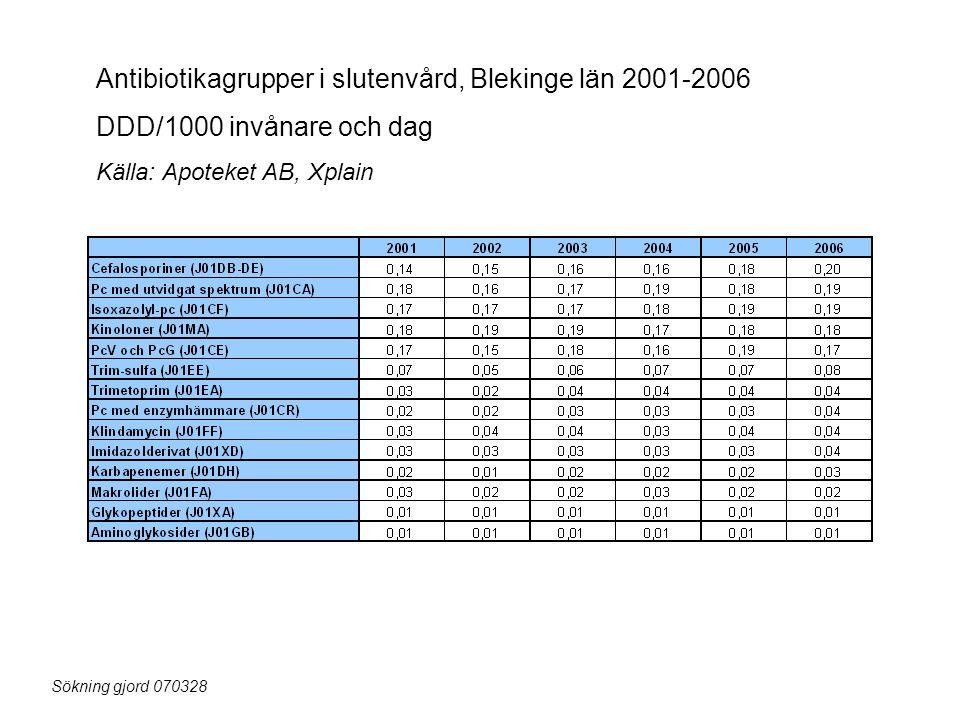 Antibiotikagrupper i slutenvård, Blekinge län 2001-2006