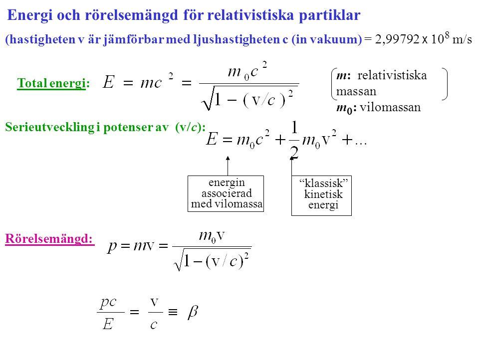 Energi och rörelsemängd för relativistiska partiklar