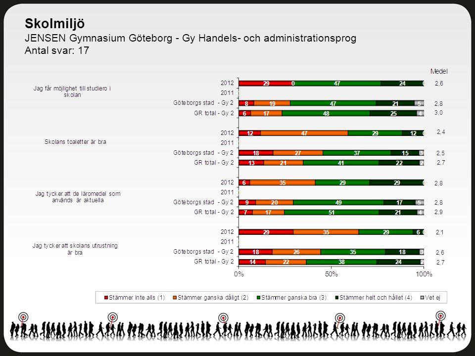 Skolmiljö JENSEN Gymnasium Göteborg - Gy Handels- och administrationsprog Antal svar: 17