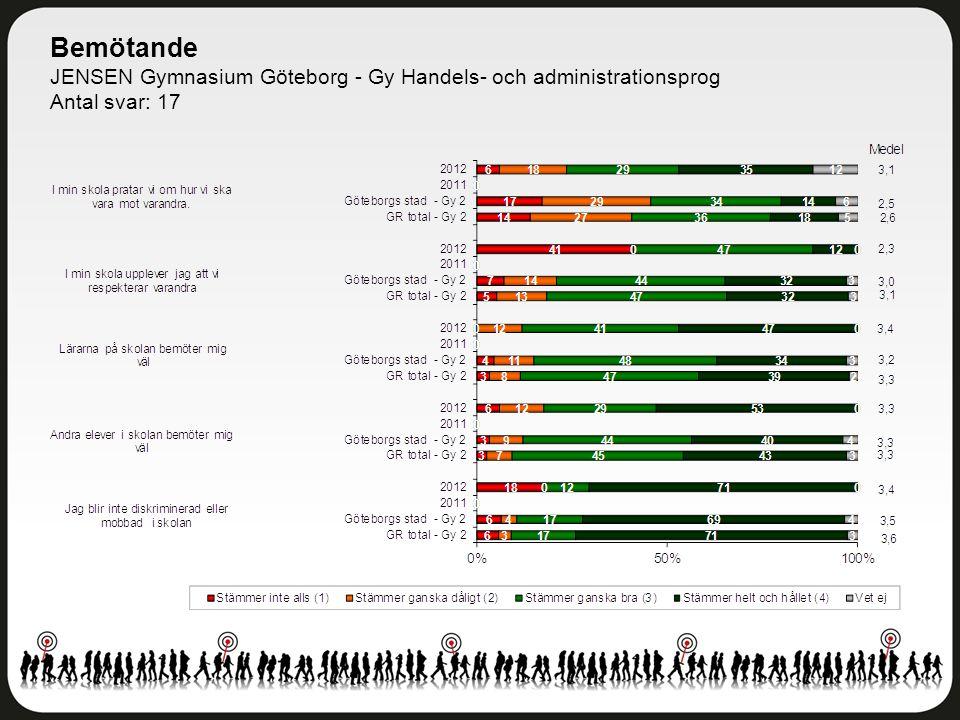 Bemötande JENSEN Gymnasium Göteborg - Gy Handels- och administrationsprog Antal svar: 17