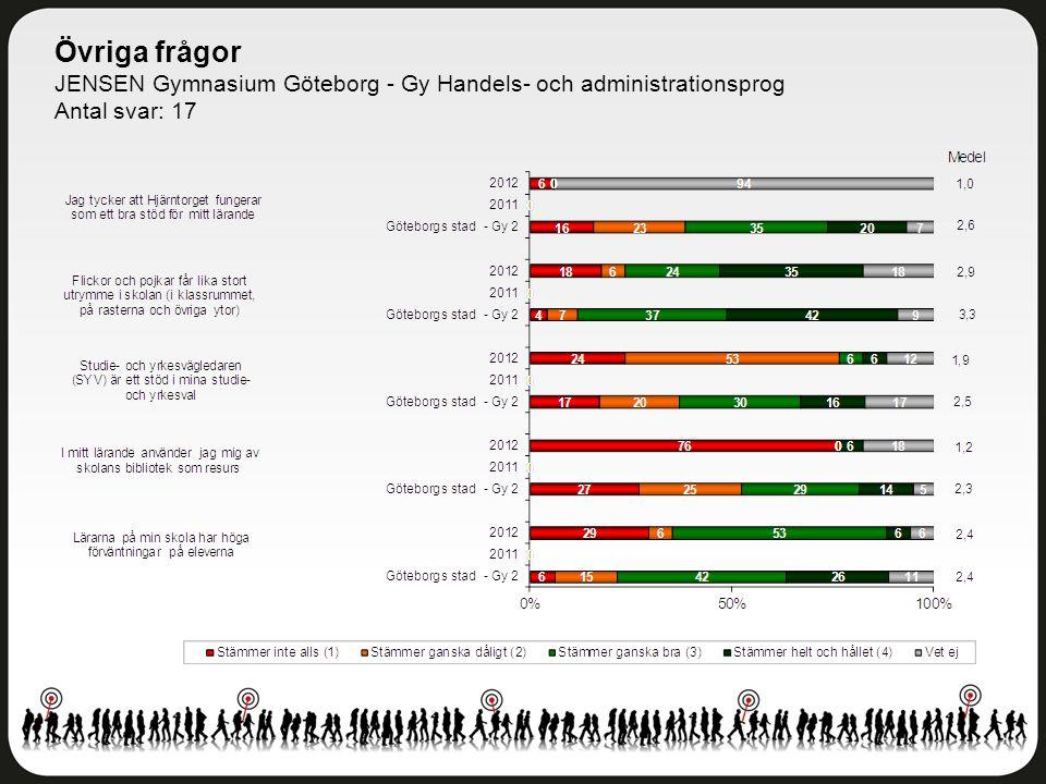 Övriga frågor JENSEN Gymnasium Göteborg - Gy Handels- och administrationsprog Antal svar: 17