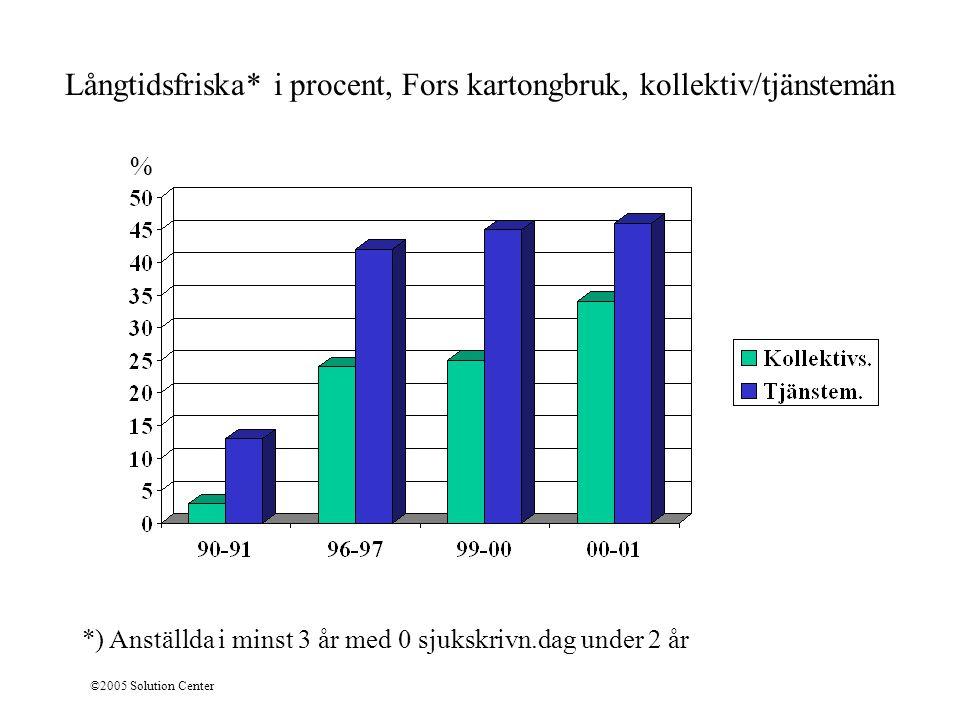 Långtidsfriska* i procent, Fors kartongbruk, kollektiv/tjänstemän