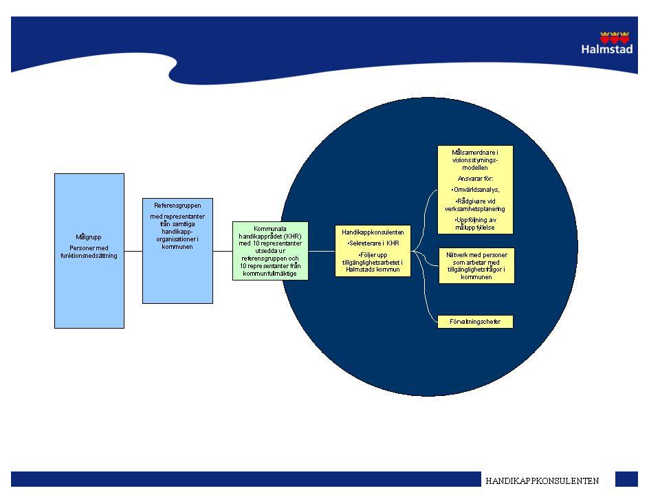 Kommunala handikapprådet, dess roll och inflytande.