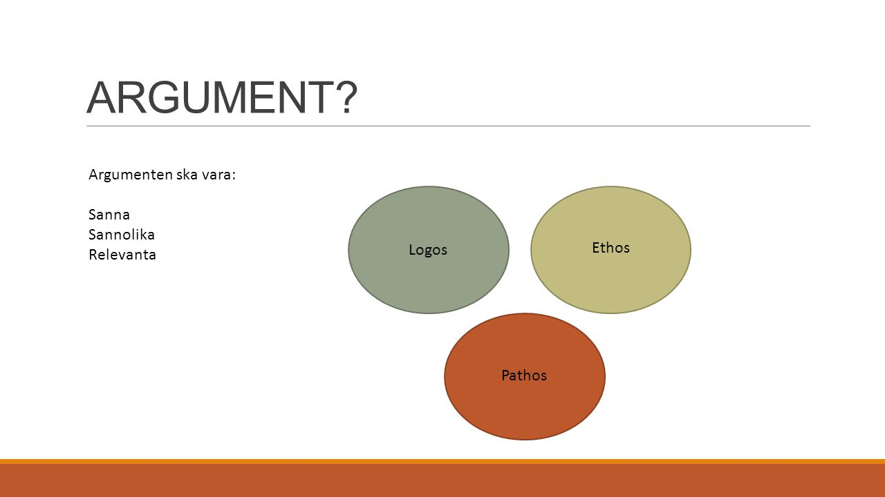 ARGUMENT Argumenten ska vara: Sanna Sannolika Relevanta Ethos Logos