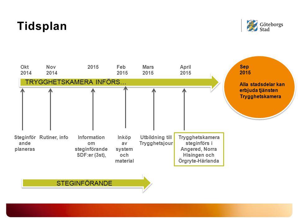 Tidsplan TRYGGHETSKAMERA INFÖRS… STEGINFÖRANDE Okt 2014 Nov 2014 2015
