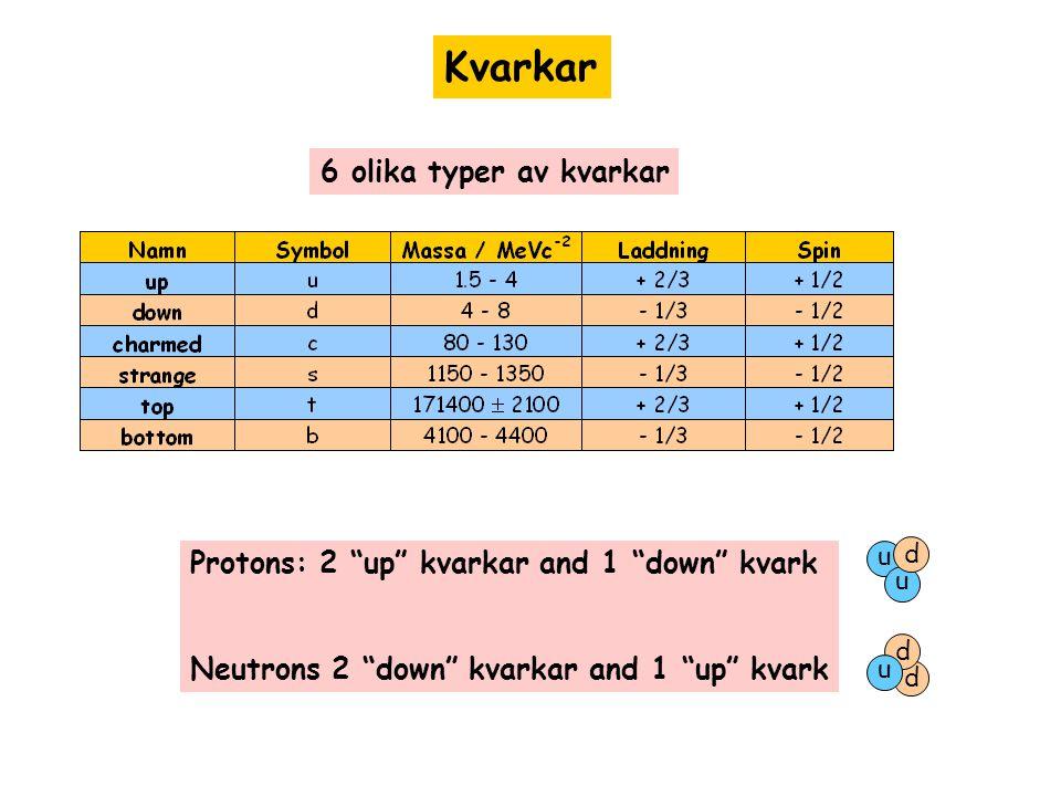 Kvarkar 6 olika typer av kvarkar