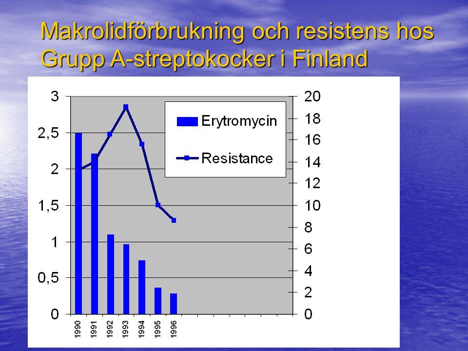 Makrolidförbrukning och resistens hos Grupp A-streptokocker i Finland