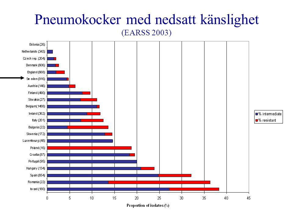 Pneumokocker med nedsatt känslighet (EARSS 2003)