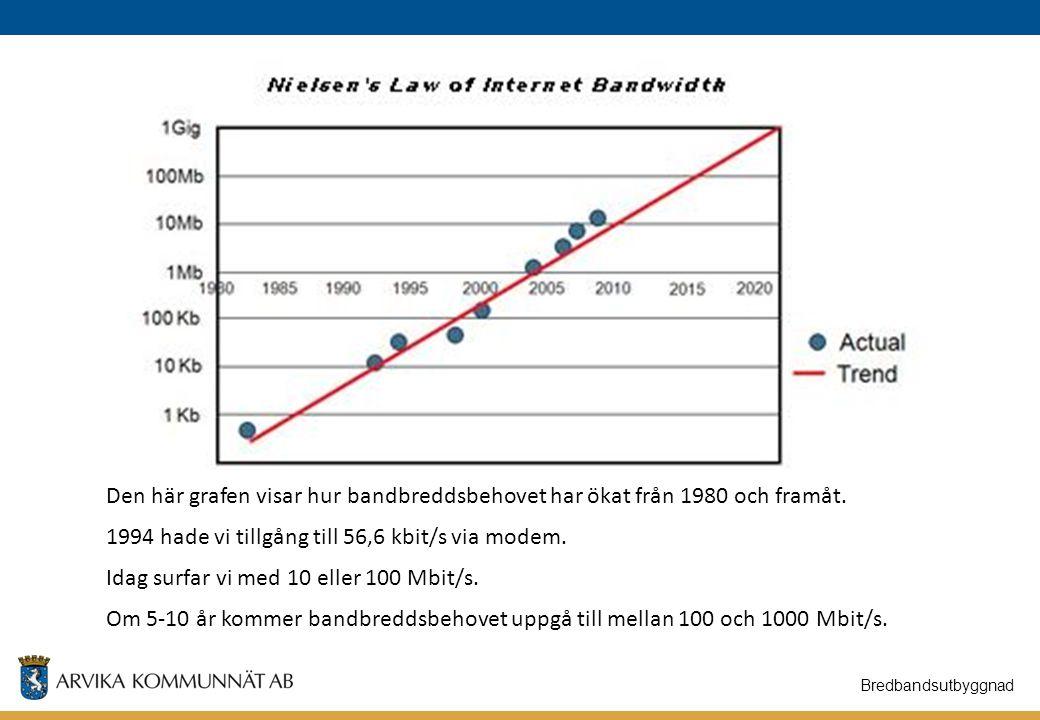 1994 hade vi tillgång till 56,6 kbit/s via modem.