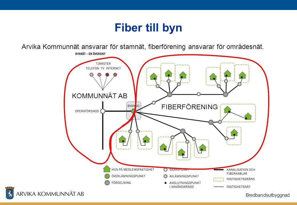 Fiber till byn Arvika Kommunnät ansvarar för stamnät, fiberförening ansvarar för områdesnät. KOMMUNNÄT AB.