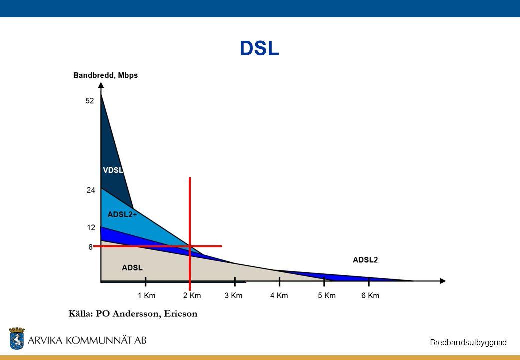 DSL Bredbandsutbyggnad