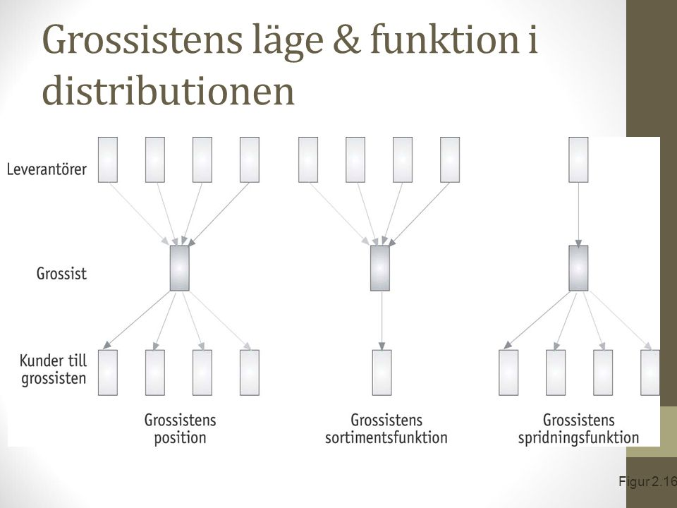 Grossistens läge & funktion i distributionen