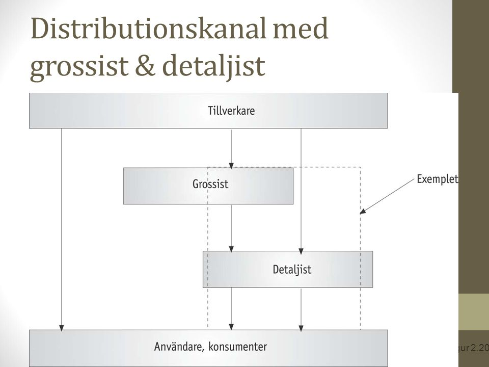 Distributionskanal med grossist & detaljist