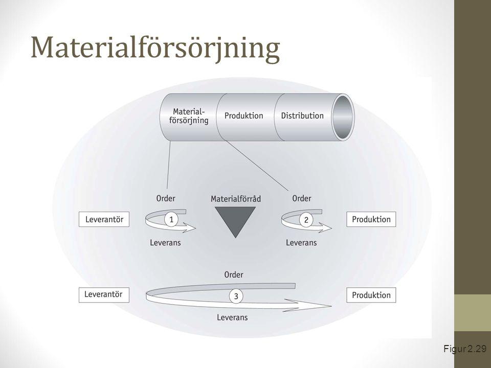 Materialförsörjning Figur 2.29