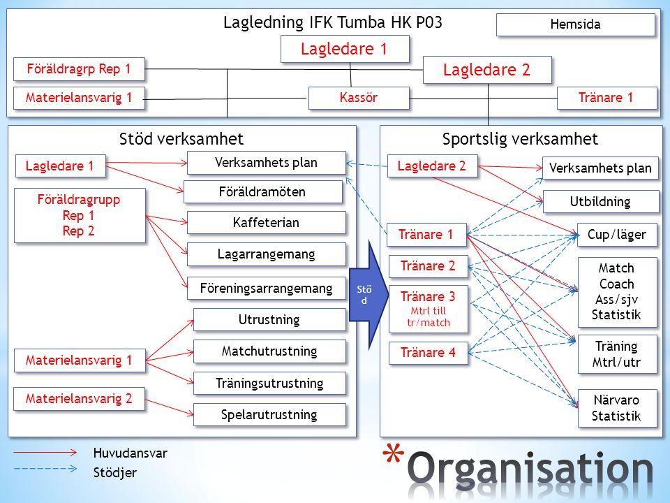 Organisation Lagledning IFK Tumba HK P03 Sportslig verksamhet