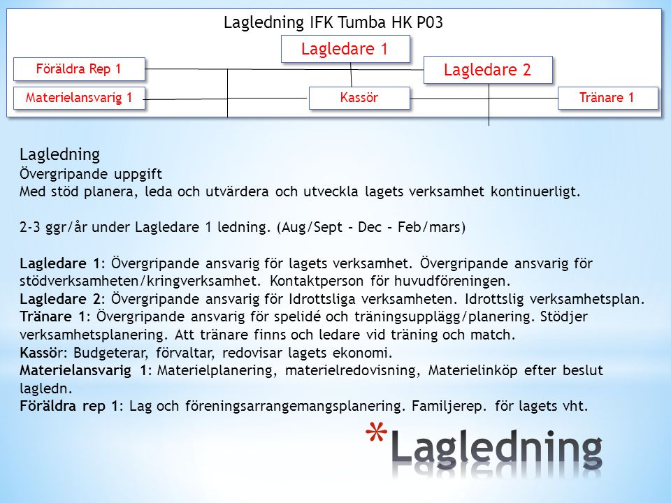 Lagledning IFK Tumba HK P03