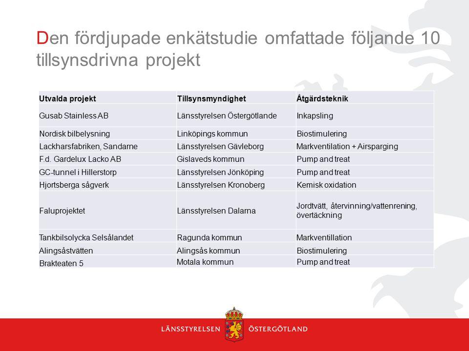 Den fördjupade enkätstudie omfattade följande 10 tillsynsdrivna projekt