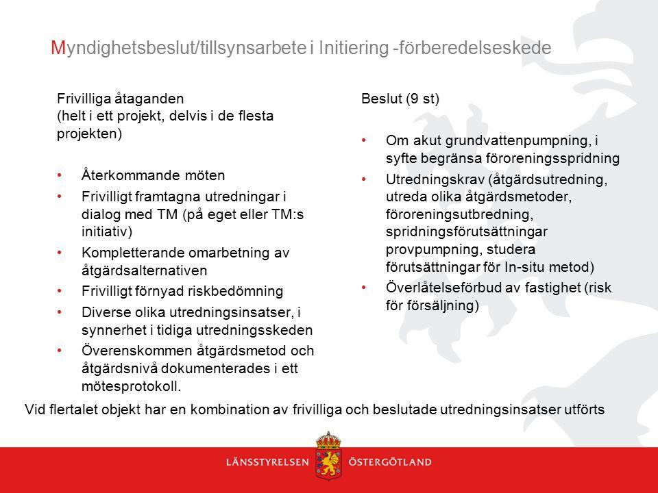 Myndighetsbeslut/tillsynsarbete i Initiering -förberedelseskede