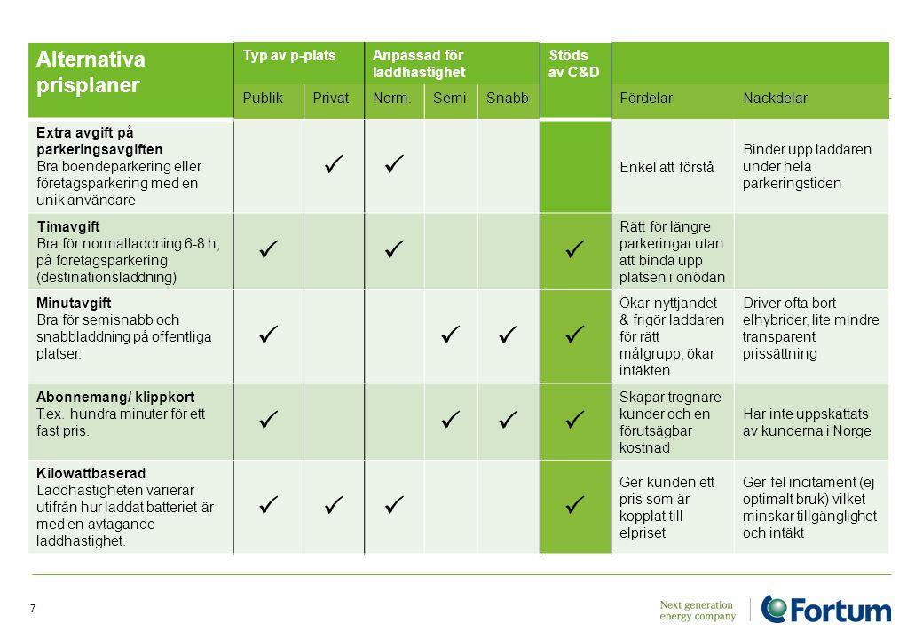  Alternativa prisplaner Typ av p-plats Anpassad för laddhastighet