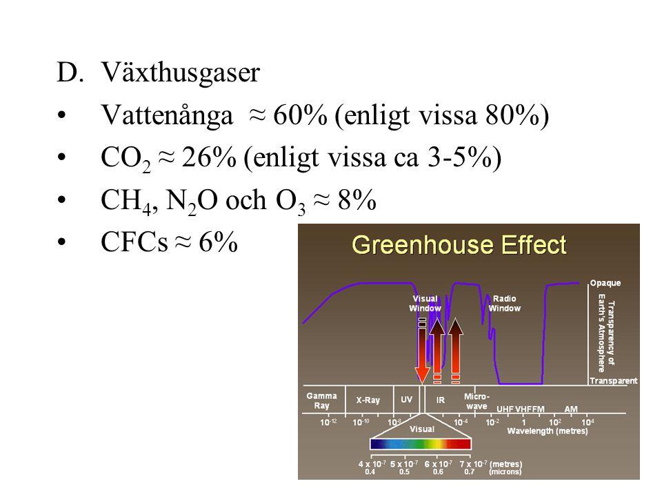 Växthusgaser Vattenånga ≈ 60% (enligt vissa 80%) CO2 ≈ 26% (enligt vissa ca 3-5%) CH4, N2O och O3 ≈ 8%
