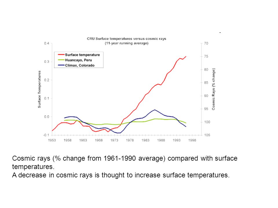 Cosmic rays (% change from 1961-1990 average) compared with surface temperatures.