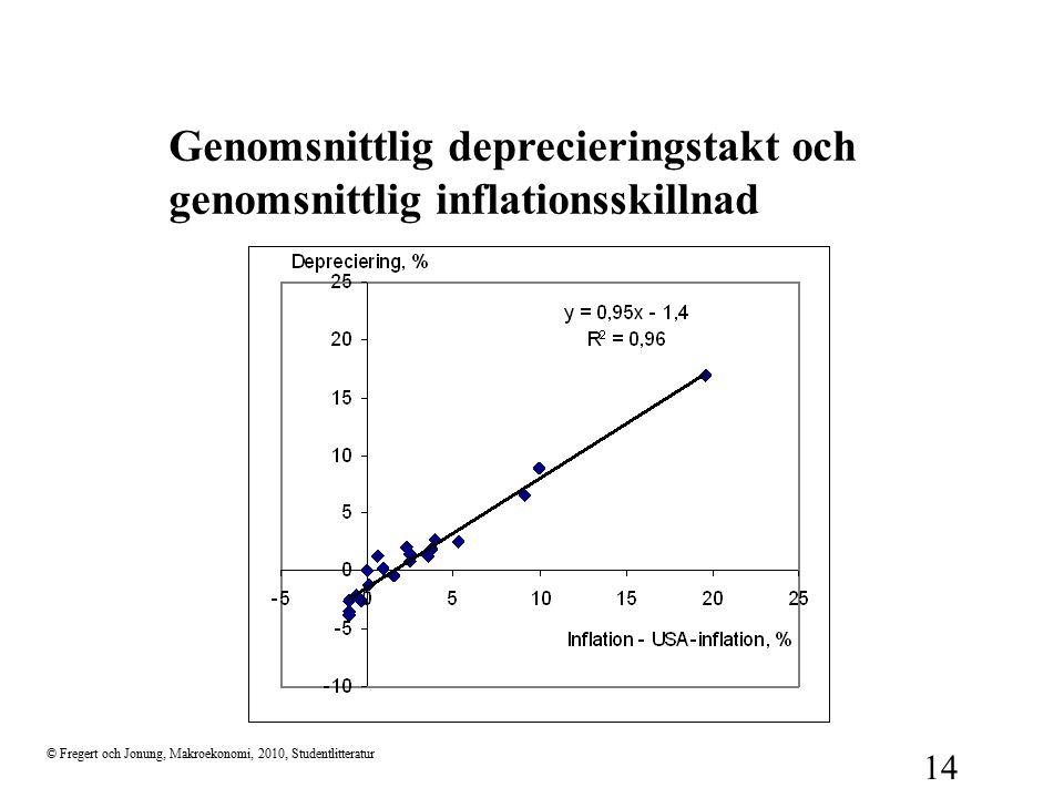 Genomsnittlig deprecieringstakt och genomsnittlig inflationsskillnad