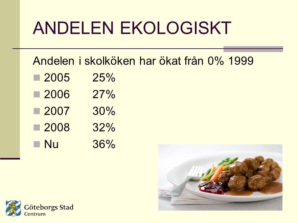 ANDELEN EKOLOGISKT Andelen i skolköken har ökat från 0% 1999 2005 25%