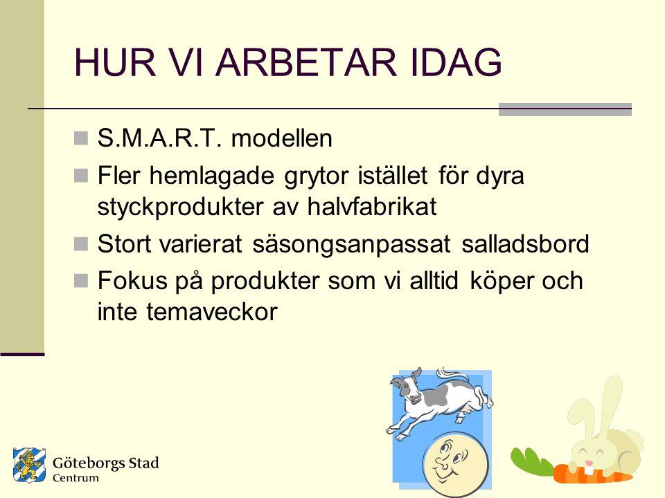 HUR VI ARBETAR IDAG S.M.A.R.T. modellen