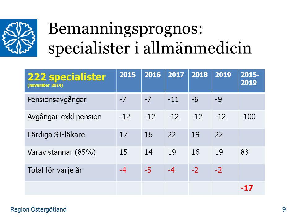 Bemanningsprognos: specialister i allmänmedicin