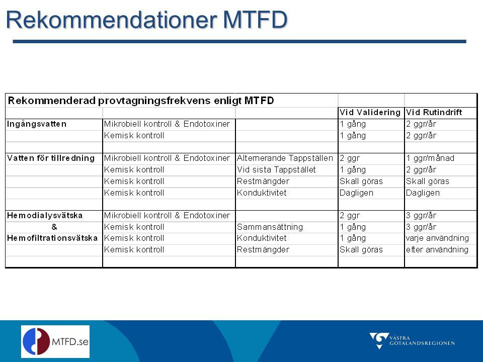 Rekommendationer MTFD