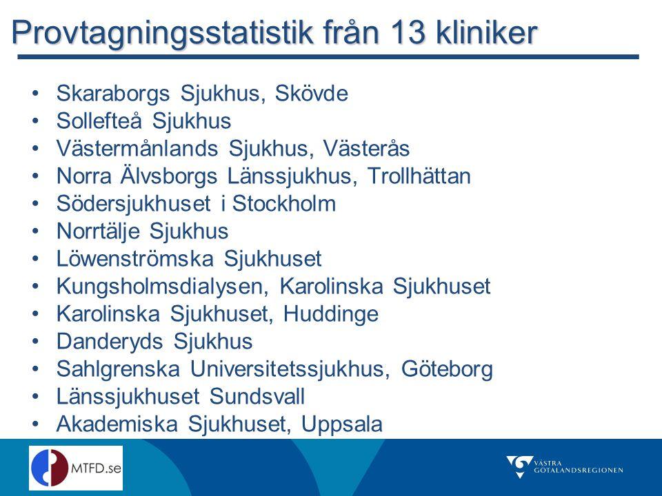Provtagningsstatistik från 13 kliniker