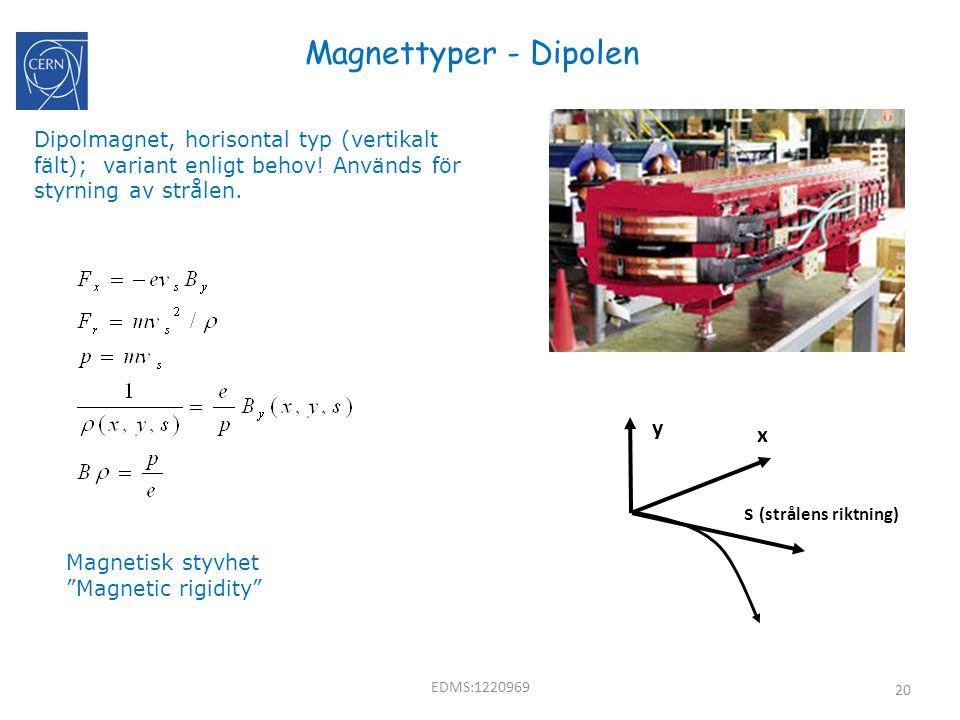 Magnettyper - Dipolen y x s (strålens riktning)