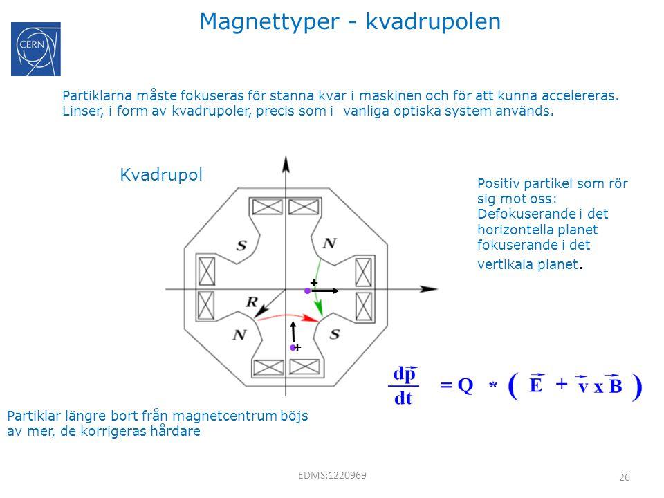 Magnettyper - kvadrupolen