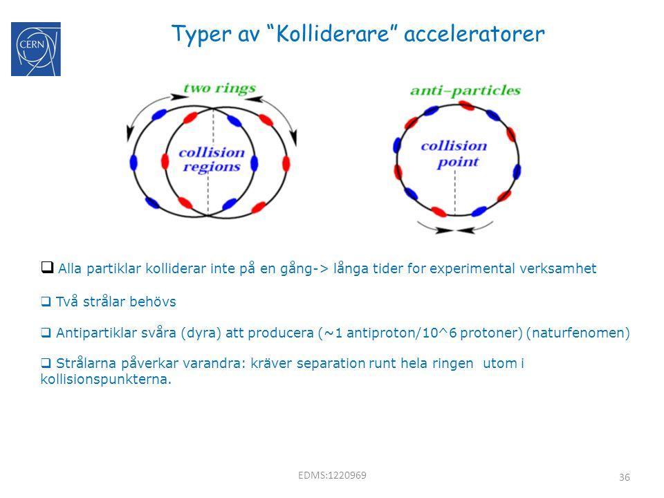 Typer av Kolliderare acceleratorer